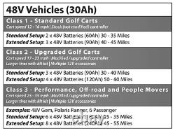 Allied Lithium Golf Cart 48V Individual Batteries